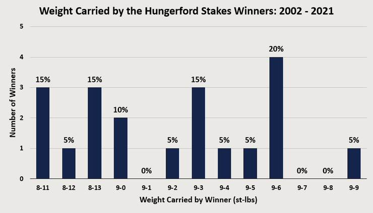 Chart Showing the Weight Carried by the Hungerford Stakes Winners Between 2002 and 2021