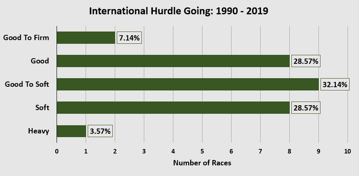 Chart Showing the Going for the International Hurdle Between 1990 and 2019