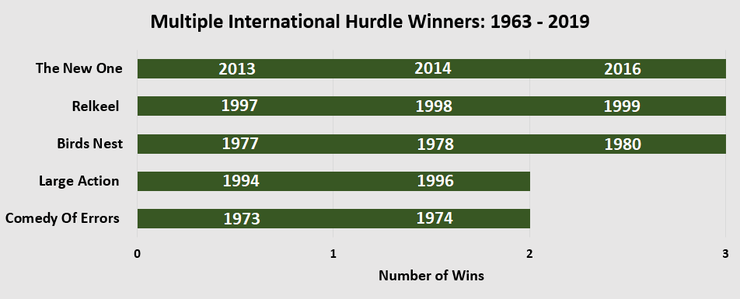 Chart Showing Horse That Have Won Multiple International Hurdles Between 1963 and 2019