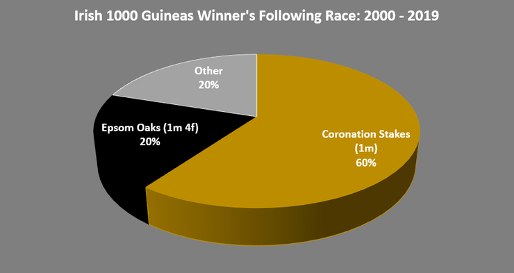 Chart Showing the Following Race Run by the Irish 1000 Guineas Winner Between 2000 and 2019