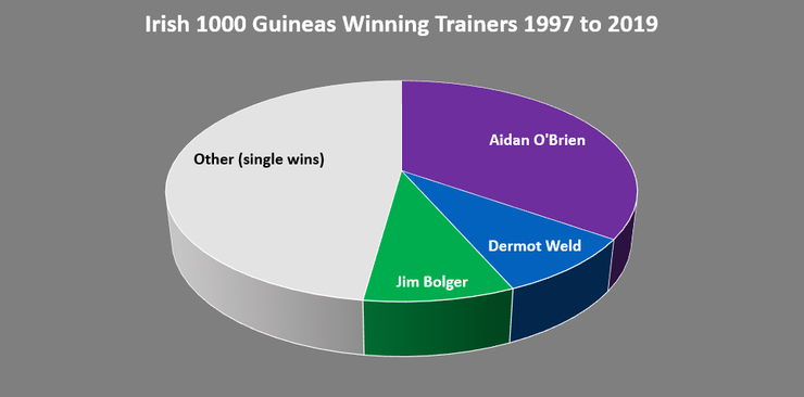 Chart Showing the Irish 1000 Guineas Winning Trainers Between 1997 and 2019