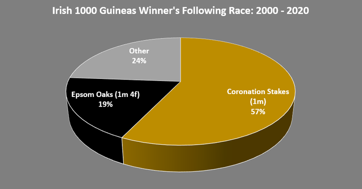 Chart Showing the Following Race Run by the Irish 1000 Guineas Winner Between 2000 and 2020