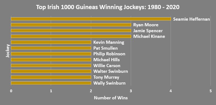 Chart Showing the Jockeys with Multiple Irish 1000 Guineas Wins Between 1980 and 2020