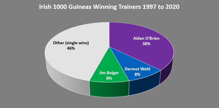 Chart Showing the Irish 1000 Guineas Winning Trainers Between 1997 and 2020