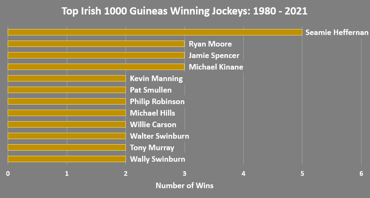 Chart Showing the Jockeys with Multiple Irish 1000 Guineas Wins Between 1980 and 2021