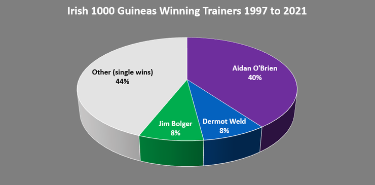 Chart Showing the Irish 1000 Guineas Winning Trainers Between 1997 and 2021