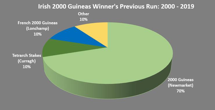 Irish 2000 guineas 2021 betting online kitchee vs south china betting expert boxing