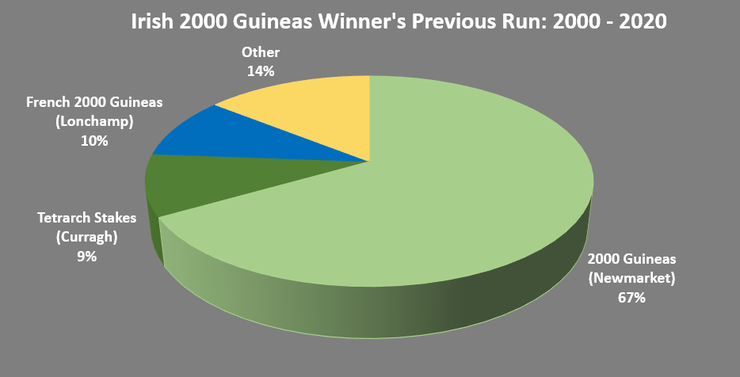 Chart Showing the Previous Runs of Irish 2000 Guineas Winners Between 2000 and 2020