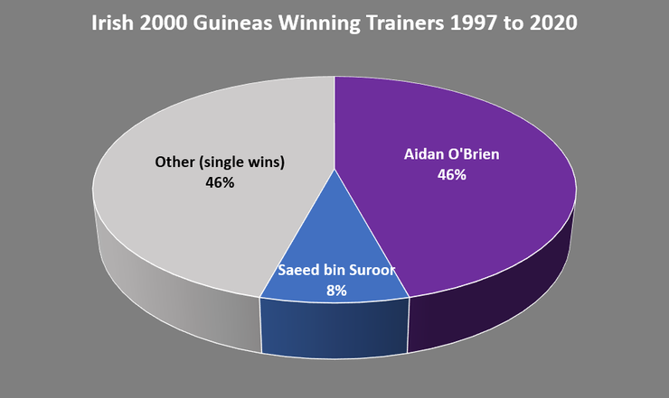 Chart Showing the Trainer of the Irish 2000 Guineas Winner Between 1997 and 2020