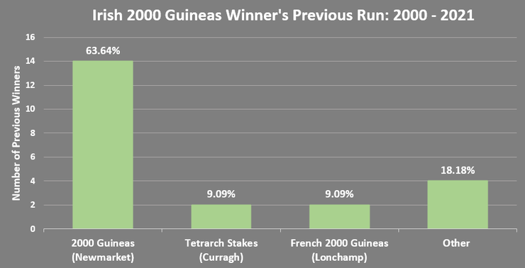 Chart Showing the Previous Runs of Irish 2000 Guineas Winners Between 2000 and 2021