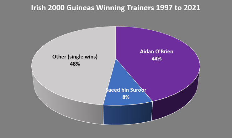 Chart Showing the Trainer of the Irish 2000 Guineas Winner Between 1997 and 2021