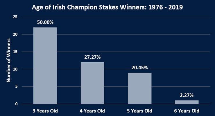 Chart Showing the Ages of Irish Champions Stakes Winners Between 1976 and 2019