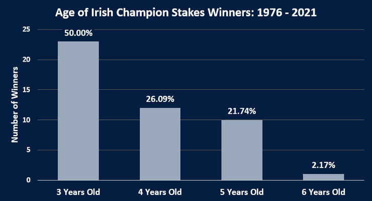 Chart Showing the Ages of Irish Champions Stakes Winners Between 1976 and 2021
