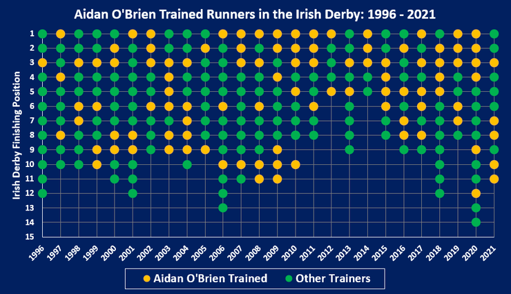 Chart Showing the Position of Aidan O'Brien Trained Runners in the Irish Derby Between 1996 and 2021