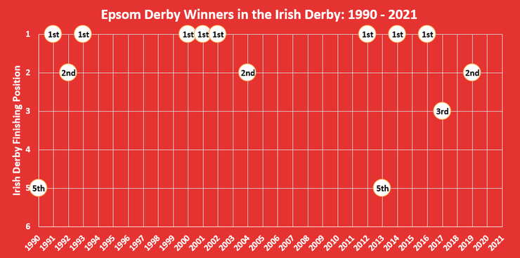 Chart Showing the Finishing Positions of the Epsom Derby in the Irish Derby Between 1990 and 2021