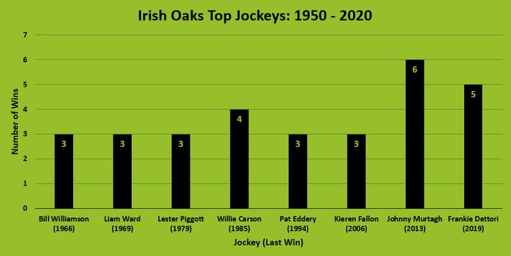 Chart Showing the Top Irish Oaks Jockeys Between 1950 and 2020