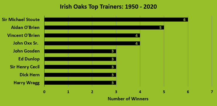 Chart Showing the Top Irish Oaks Trainers Between 1950 and 2020