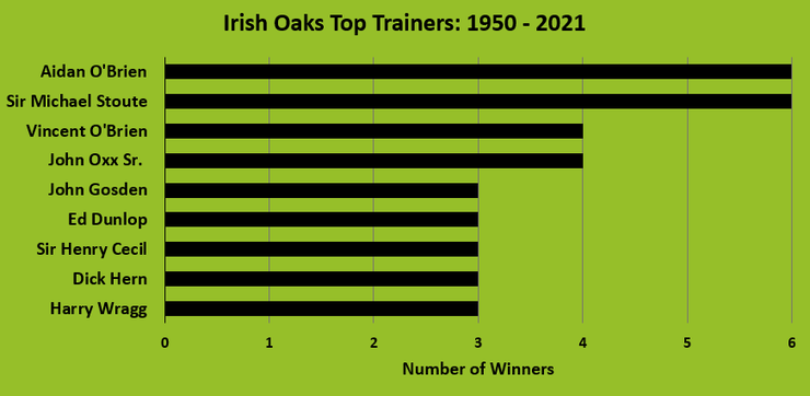Chart Showing the Top Irish Oaks Trainers Between 1950 and 2021