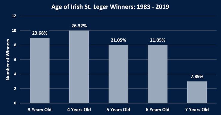 Chart Showing the Ages of Irish St. Leger Winners Between 1983 and 2019