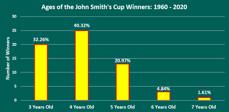 Chart Showing the Ages of John Smith's Cup Winners Between 1960 and 2020
