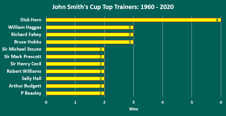 Chart Showing the Top John Smith's Cup Trainers Between 1960 and 2020