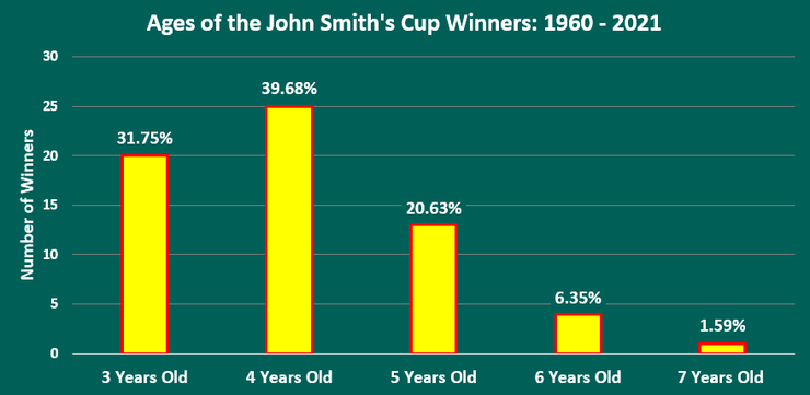 Chart Showing the Ages of John Smith's Cup Winners Between 1960 and 2021