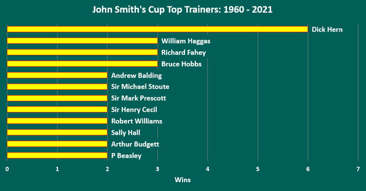 Chart Showing the Top John Smith's Cup Trainers Between 1960 and 2021