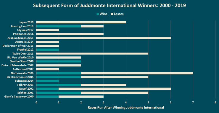 Chart Showing the Form of Juddmonte International Stakes Winners After Their Juddmonte Victory Between 2000 and 2019