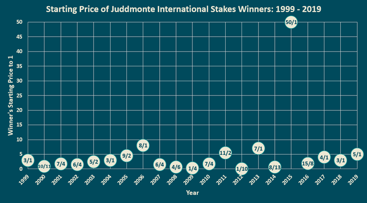 Chart Showing the Starting Prices of the Juddmonte International Winners Between 1999 and 2019