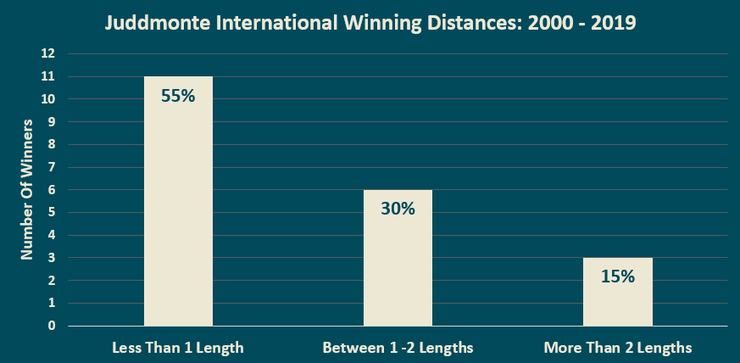 Chart Showing the Winning Distances of the Victorious Horse in the Juddmonte International Stakes Between 2000 and 2019
