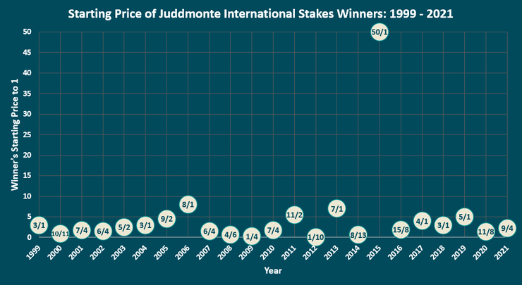 Chart Showing the Starting Prices of the Juddmonte International Stakes Winners Between 1999 and 2021