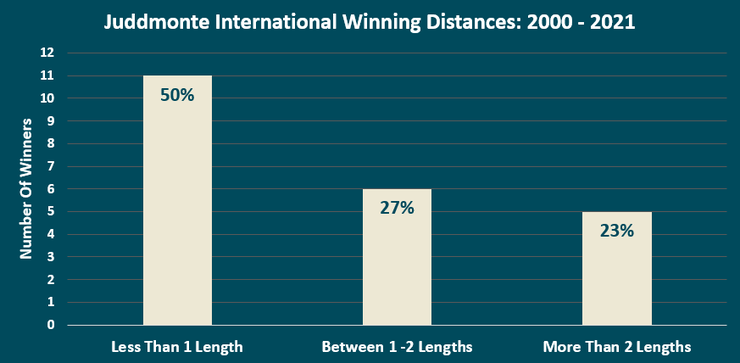 Chart Showing the Winning Distances of the Victorious Horse in the Juddmonte International Stakes Between 2000 and 2021