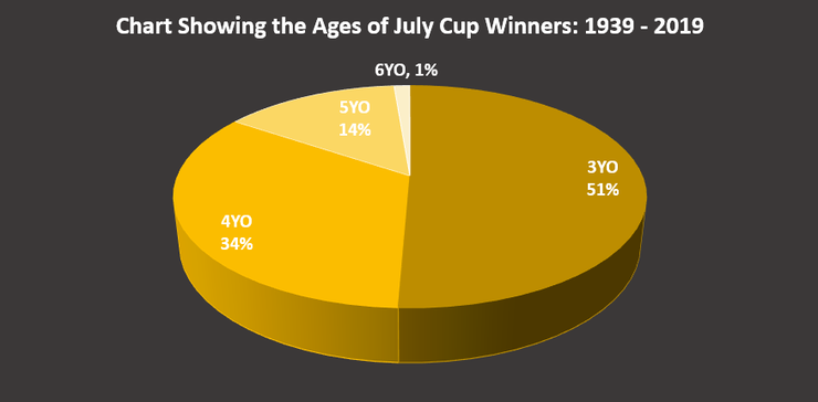 Chart Showing the Ages of the July Cup Winners Between 1939 and 2019