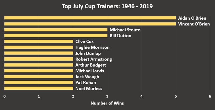 Chart Showing the Top July Cup Trainers Between 1946 and 2019