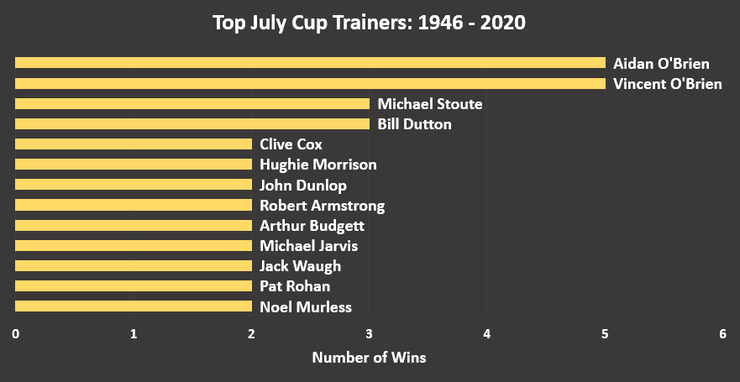 Chart Showing the Top July Cup Trainers Between 1946 and 2020