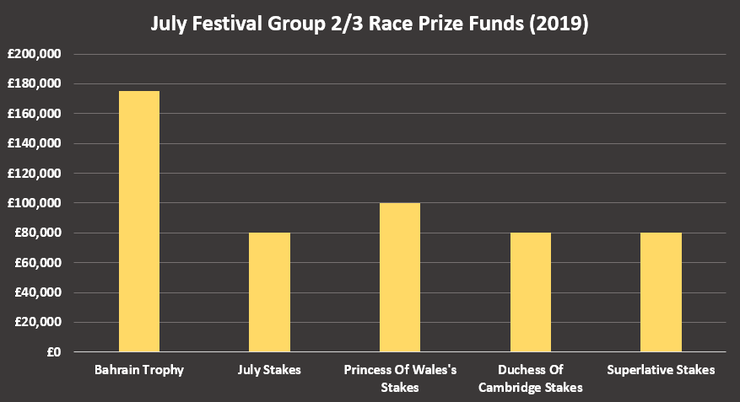 Chart Showing the Prize Funds for the July Cup Group 2 and 3 Races in 2019