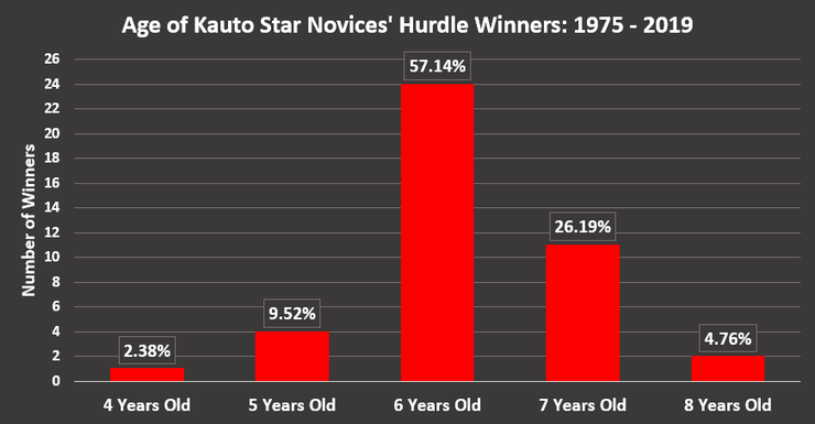 Chart Showing the Ages of Kauto Star Novices' Chase Winners Between 1975 and 2019