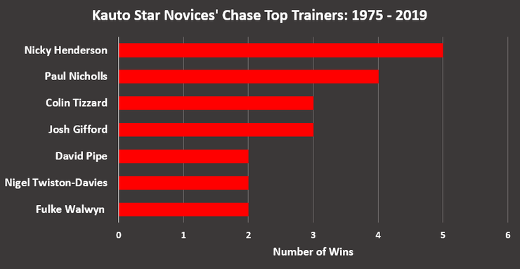 Chart Showing the Top Kauto Star Novices' Chase Trainers Between 1975 and 2019