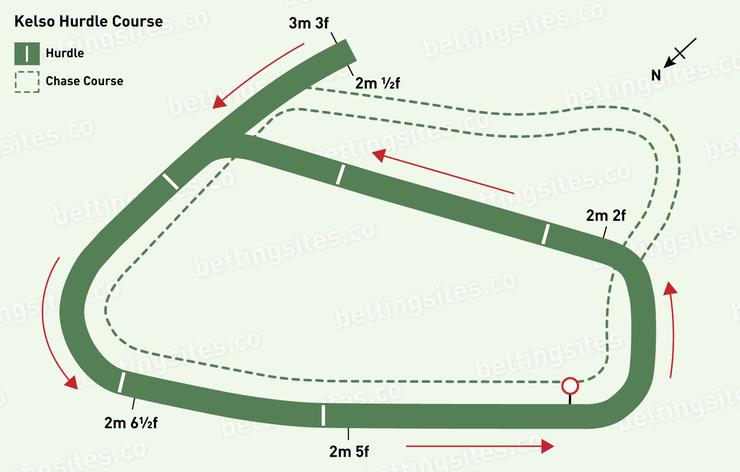 Kelso Hurdle Racecourse Map