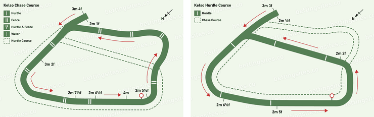 Kelso Chase and Hurdle Racecourse Maps
