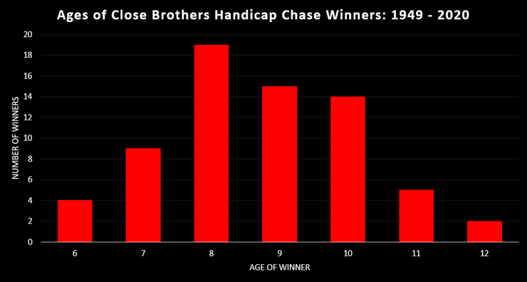 Chart Showing the Ages of Kempton Handicap Chase Winners Between 1949 and 2020