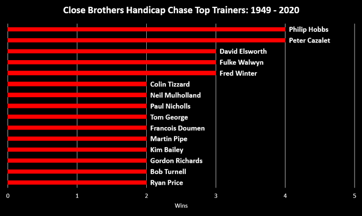 Chart Showing the Most Successful Kempton Handicap Chase Trainers Between 1949 and 2020
