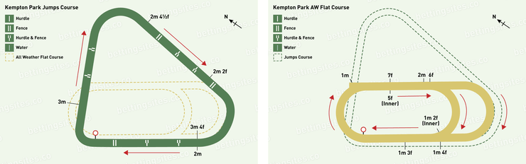 Kempton jumps and All-Weather Flat Racecourse Maps