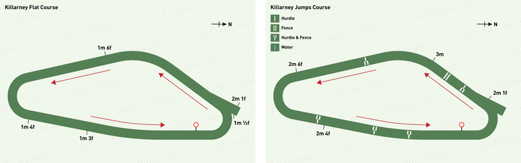 Killarney Flat and Jumps Racecourse Maps
