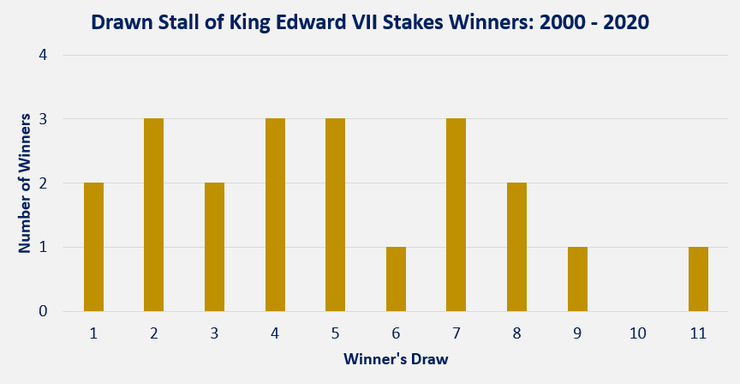 Chart Showing the Draw of King Edward VII Stakes Winners Between 2000 and 2020