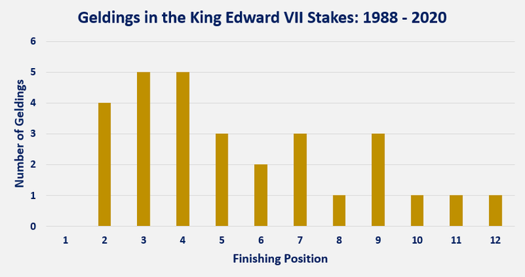 Chart Showing the Performance of Geldings in the King Edward VII Stakes Between 1988 and 2020