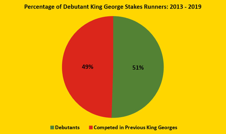 Chart Showing the Percentage of King George Stakes Runners Between 2013 and 2019 that are Making Their Race Debut