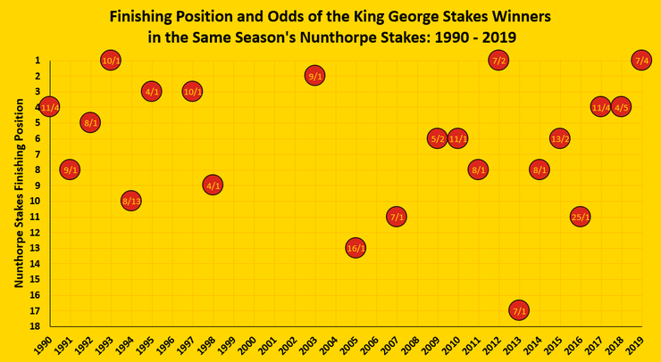 Chart Showing the Finishing Positions and Odds of the King George Stakes Winners in the Same Season's Nunthorpe Stakes Between 1990 and 2019