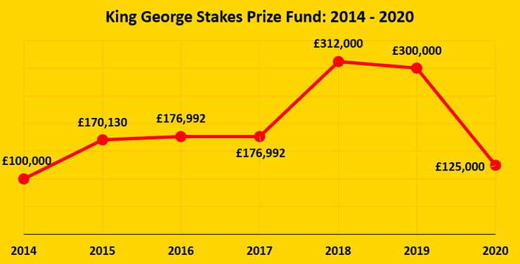 Chart Showing the Prize Fund of the King George Stakes Between 2014 and 2020