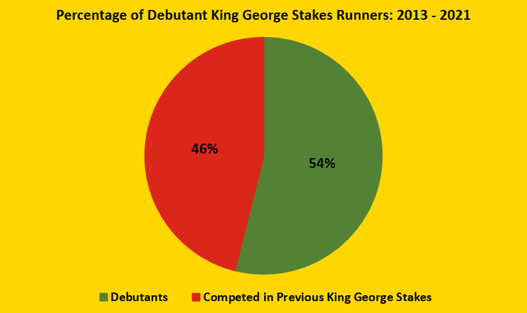 Chart Showing the Percentage of King George Stakes Runners Between 2013 and 2021 that are Making Their Race Debut